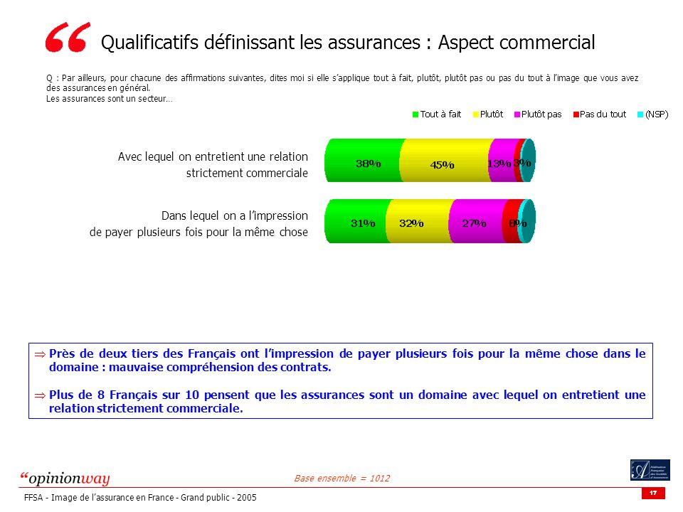 Qualificatifs définissant les assurances : Aspect commercial