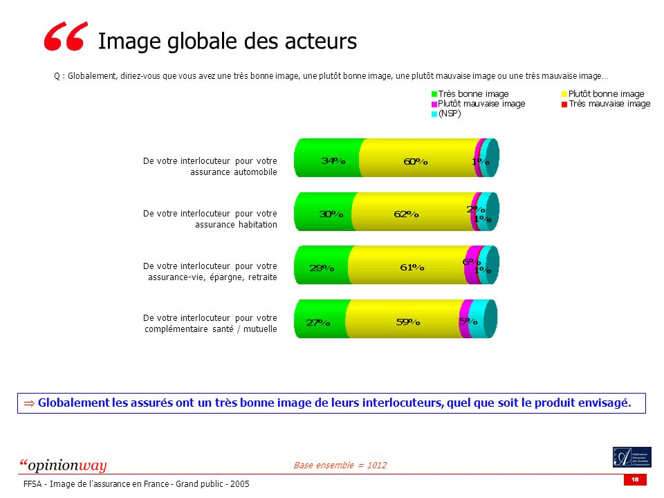 Image globale des acteurs