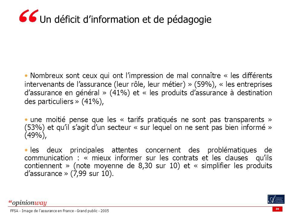 Un déficit d'information et de pédagogie
