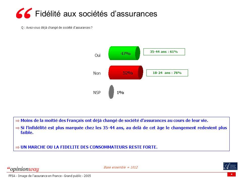 Fidélité aux sociétés d'assurances