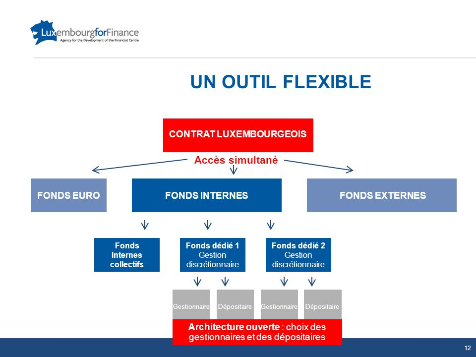 CONTRAT LUXEMBOURGEOIS Fonds Internes collectifs