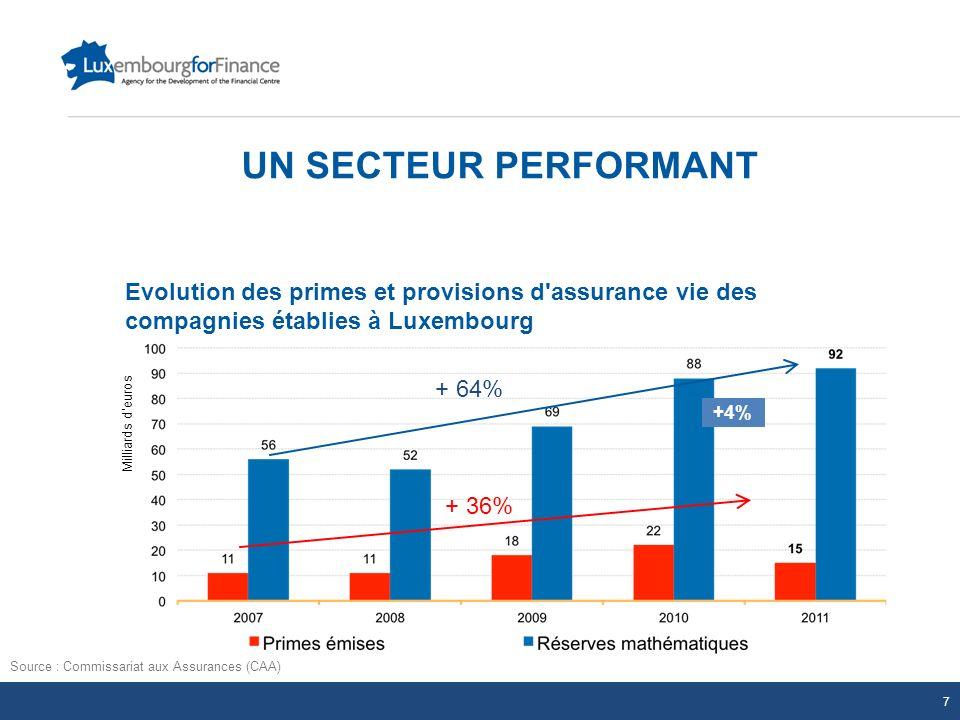 UN SECTEUR PERFORMANT Evolution des primes et provisions d assurance vie des compagnies établies à Luxembourg.