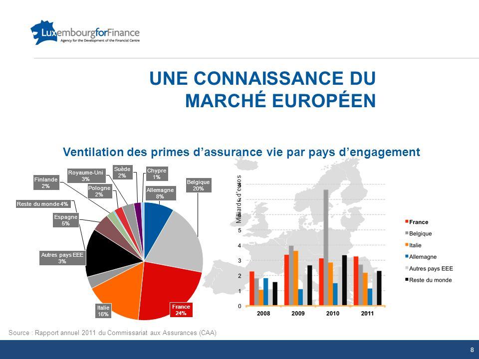 UNE CONNAISSANCE DU MARCHÉ EUROPÉEN
