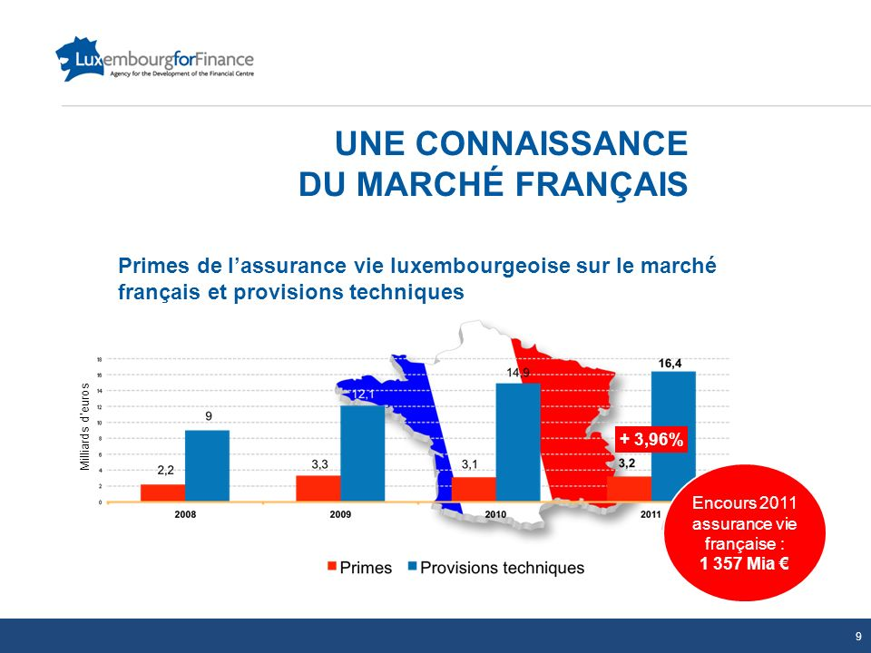 UNE CONNAISSANCE DU MARCHÉ FRANÇAIS