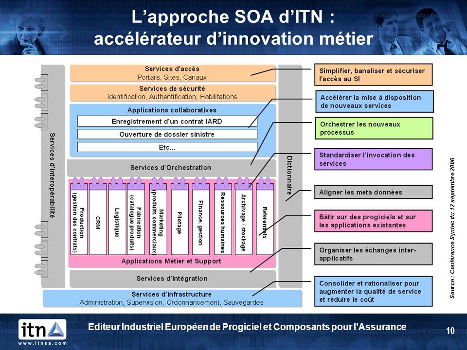 L'approche SOA d'ITN : accélérateur d'innovation métier