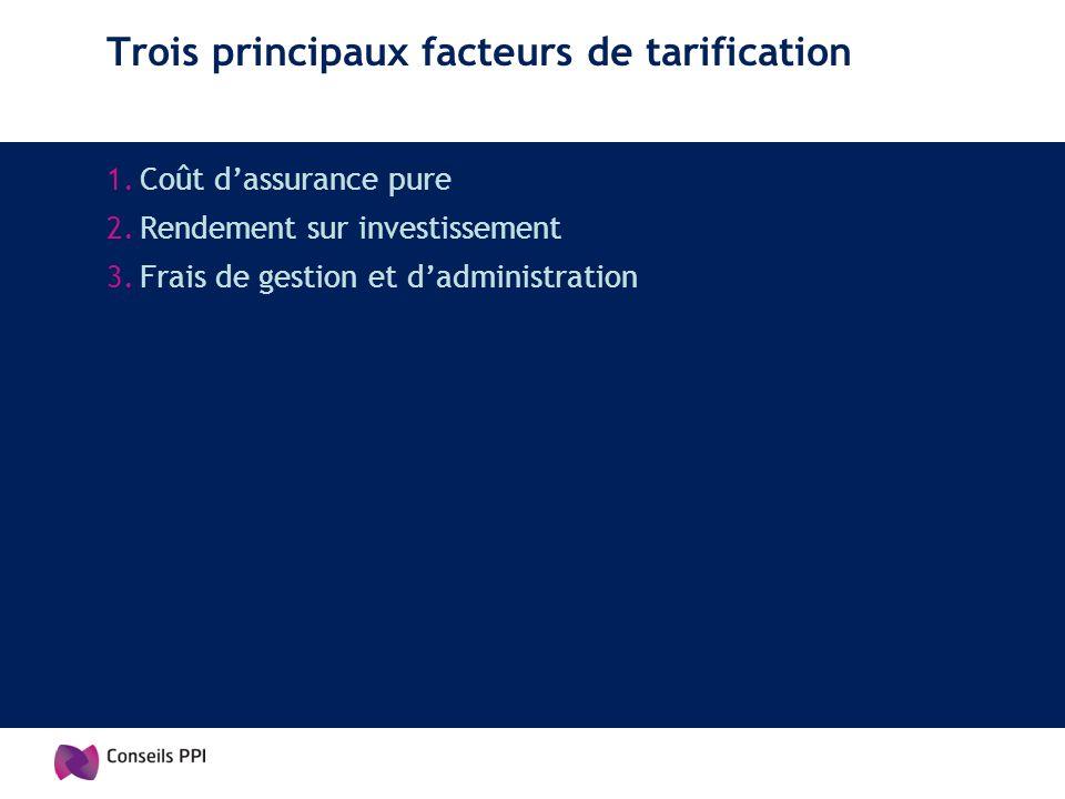 Trois principaux facteurs de tarification