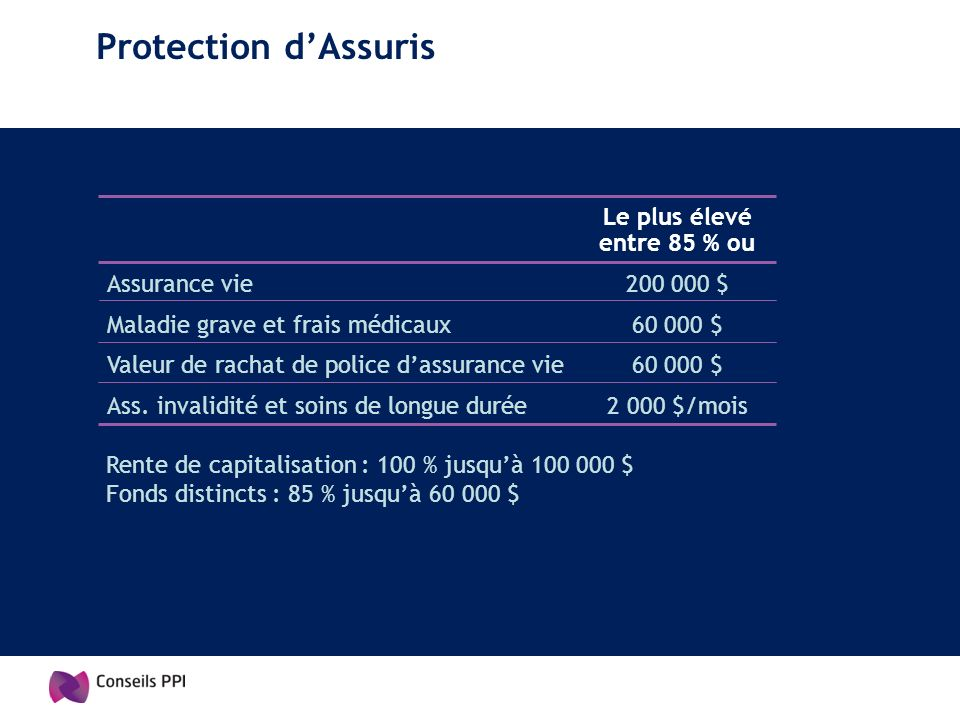 Protection d'Assuris Le plus élevé entre 85 % ou