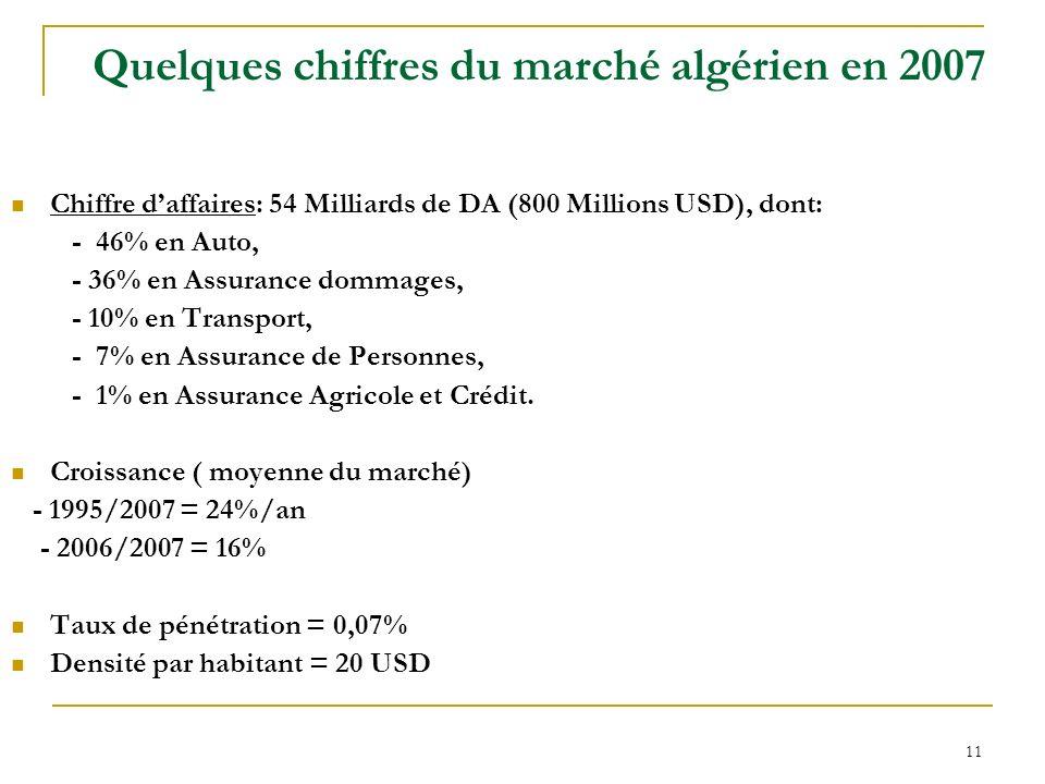 Quelques chiffres du marché algérien en 2007