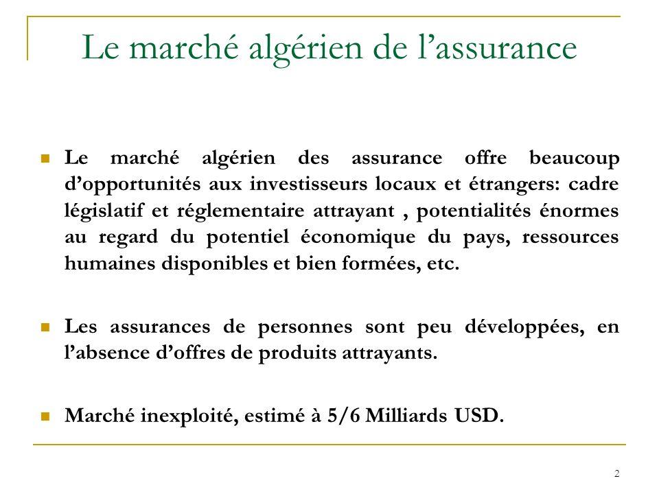 Le marché algérien de l'assurance