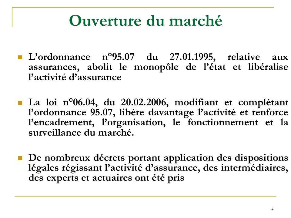 Ouverture du marché L'ordonnance n°95.07 du 27.01.1995, relative aux assurances, abolit le monopôle de l'état et libéralise l'activité d'assurance.