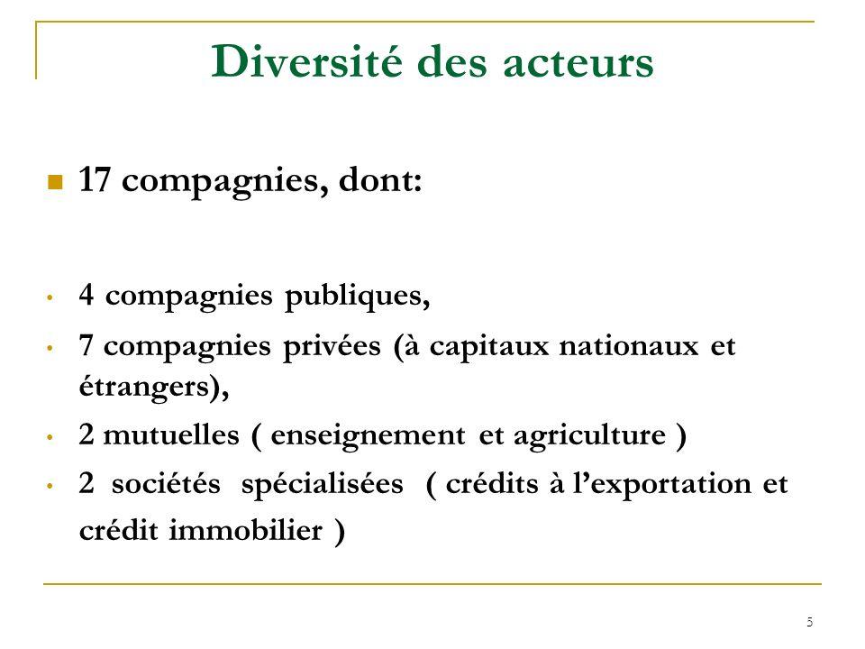 Diversité des acteurs 17 compagnies, dont: 4 compagnies publiques,
