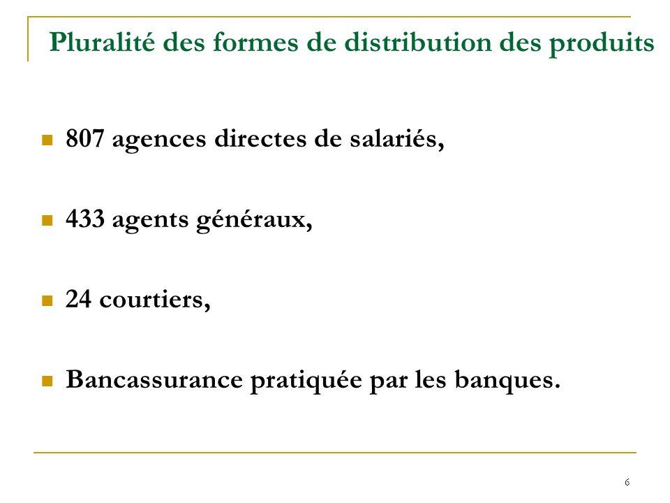 Pluralité des formes de distribution des produits