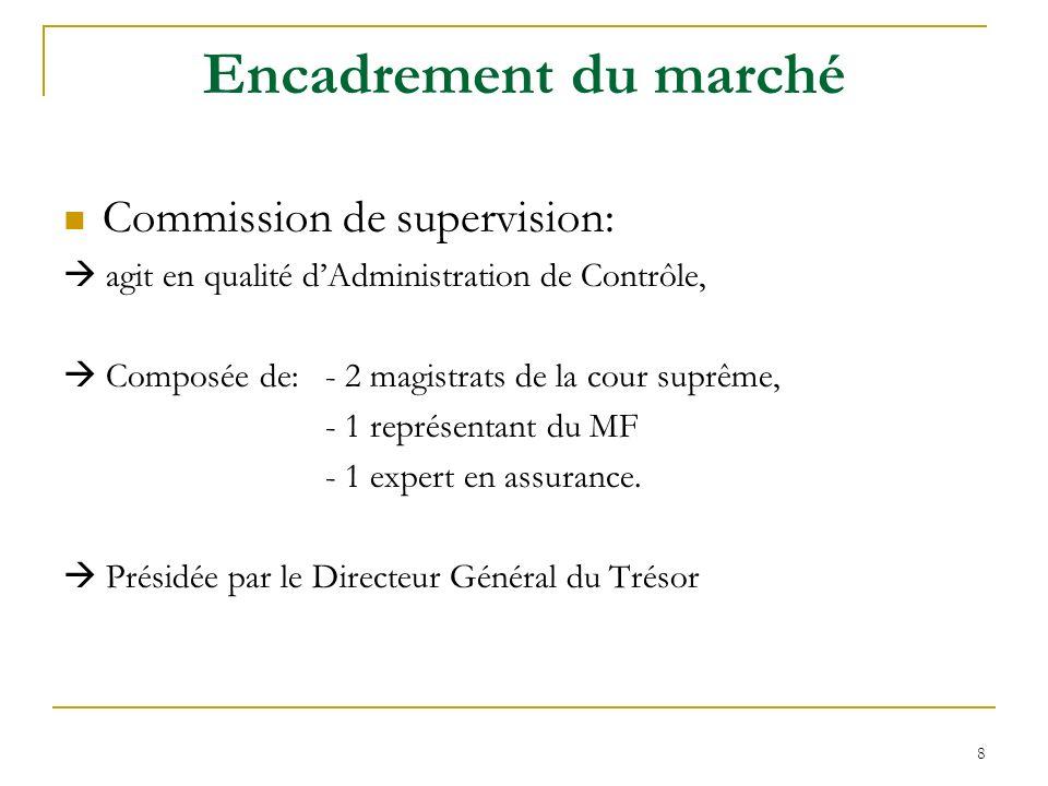 Encadrement du marché Commission de supervision: