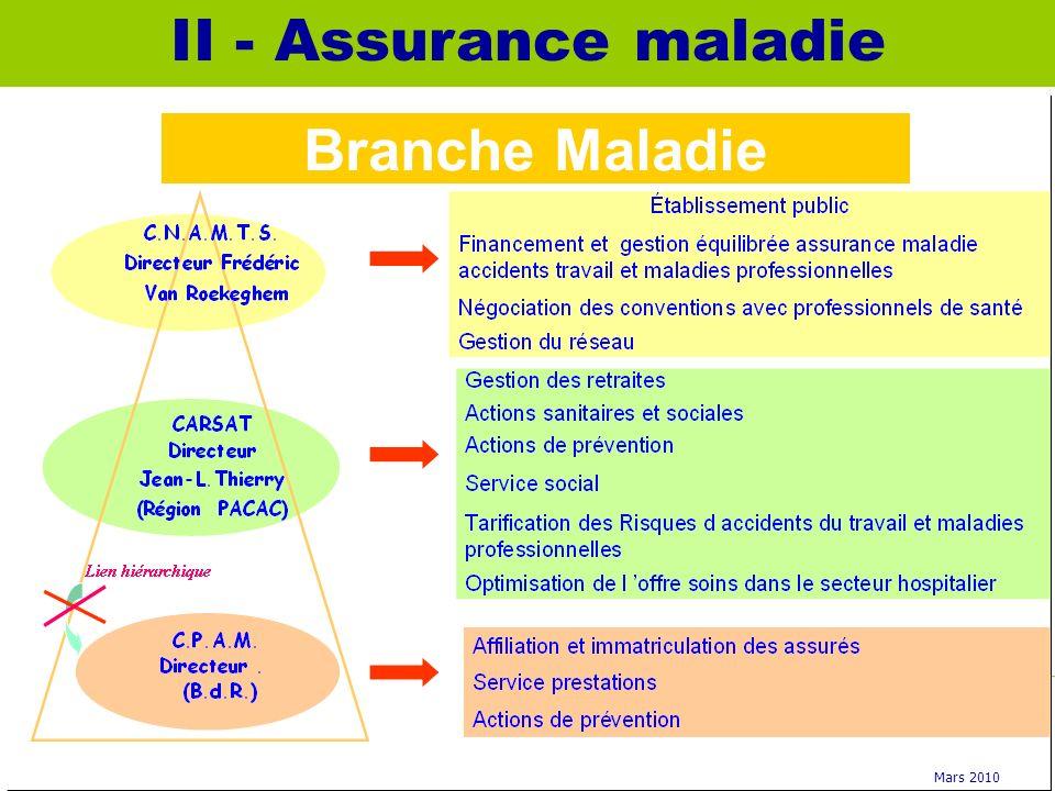 II - Assurance maladie Branche Maladie