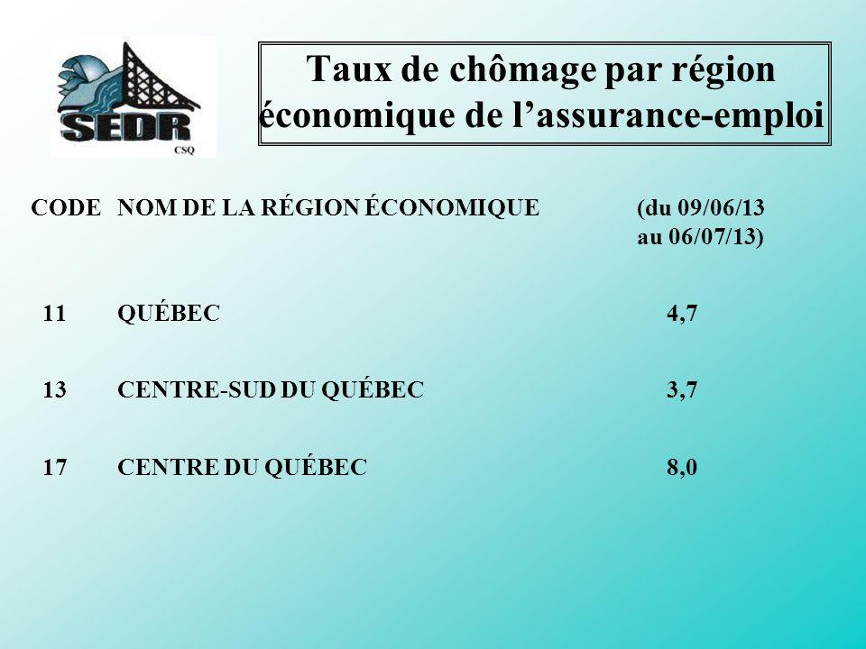 Taux de chômage par région économique de l'assurance-emploi