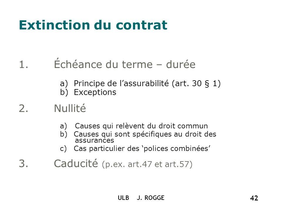 Extinction du contrat Échéance du terme – durée Nullité