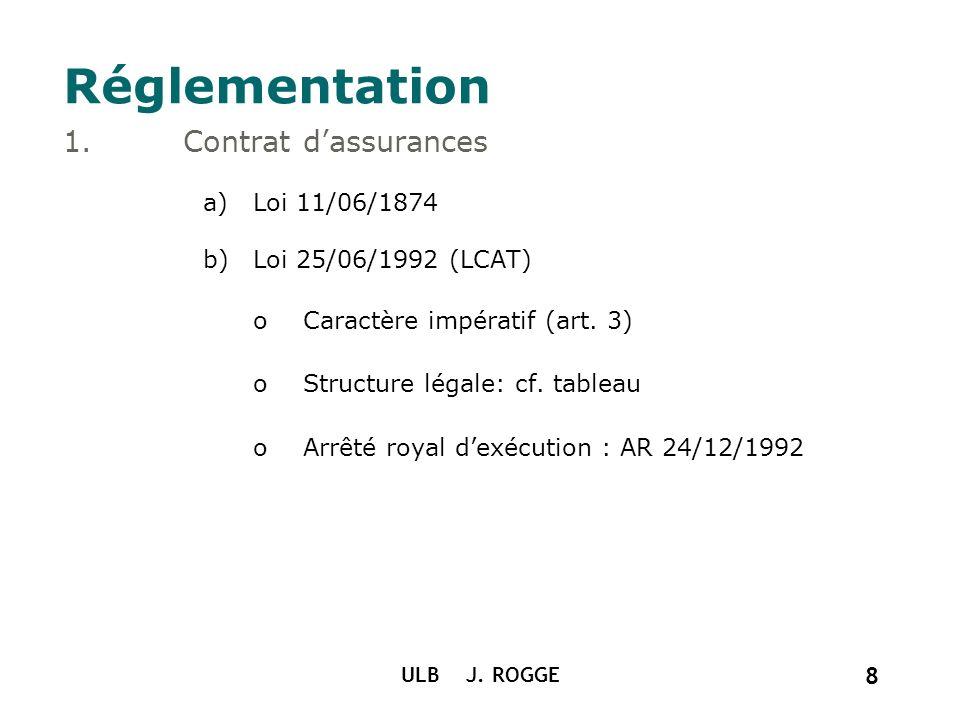 Réglementation Contrat d'assurances Loi 11/06/1874