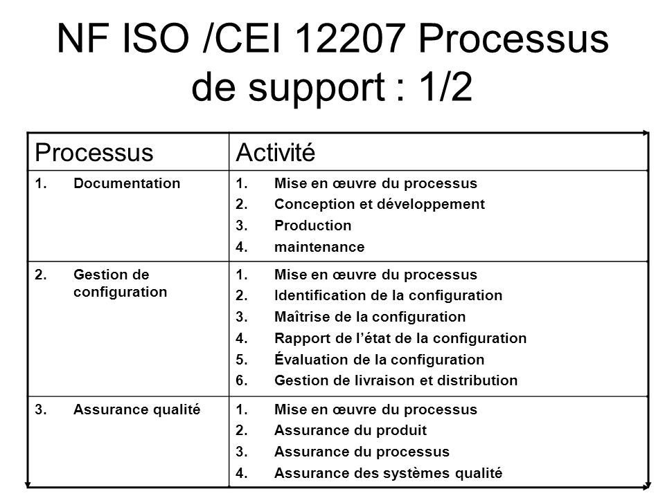 NF ISO /CEI 12207 Processus de support : 1/2