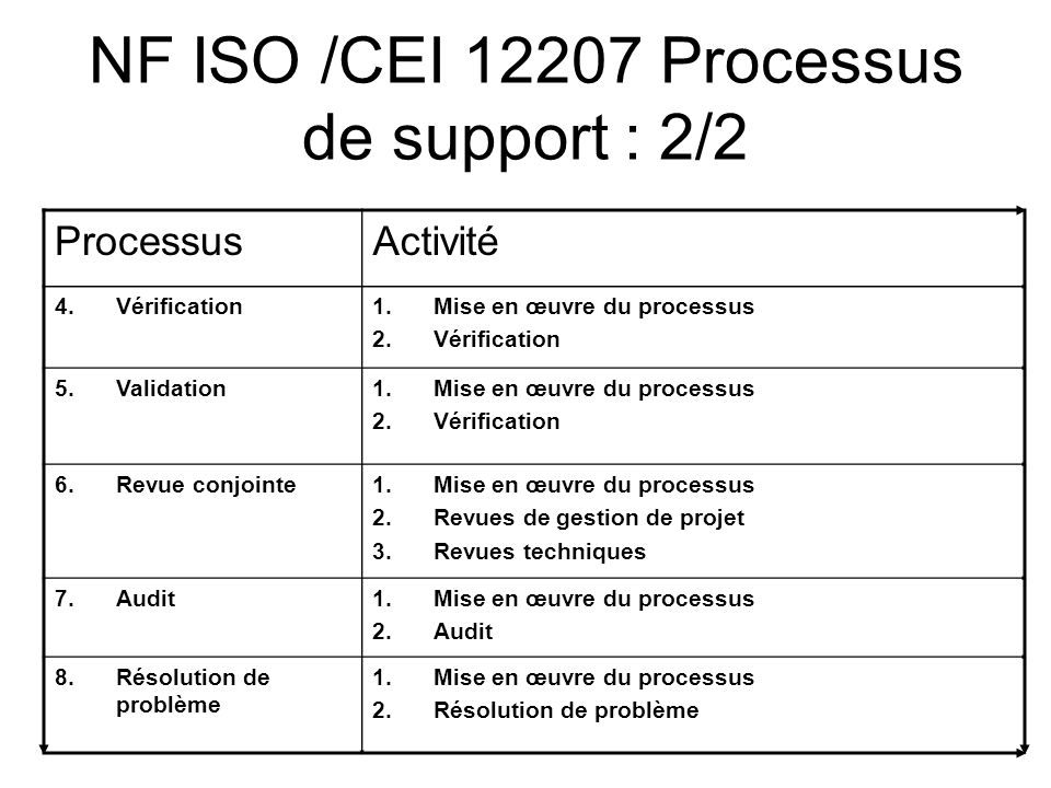 NF ISO /CEI Processus de support : 2/2