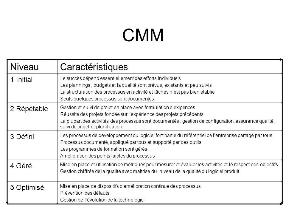 CMM Niveau Caractéristiques 1 Initial 2 Répétable 3 Défini 4 Géré