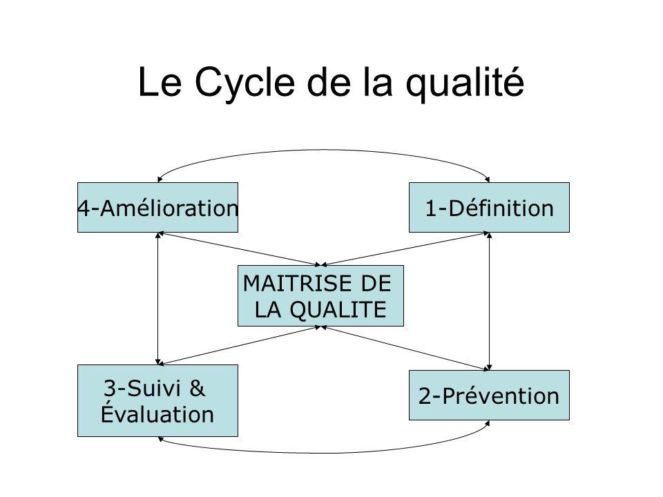 Le Cycle de la qualité 4-Amélioration 1-Définition