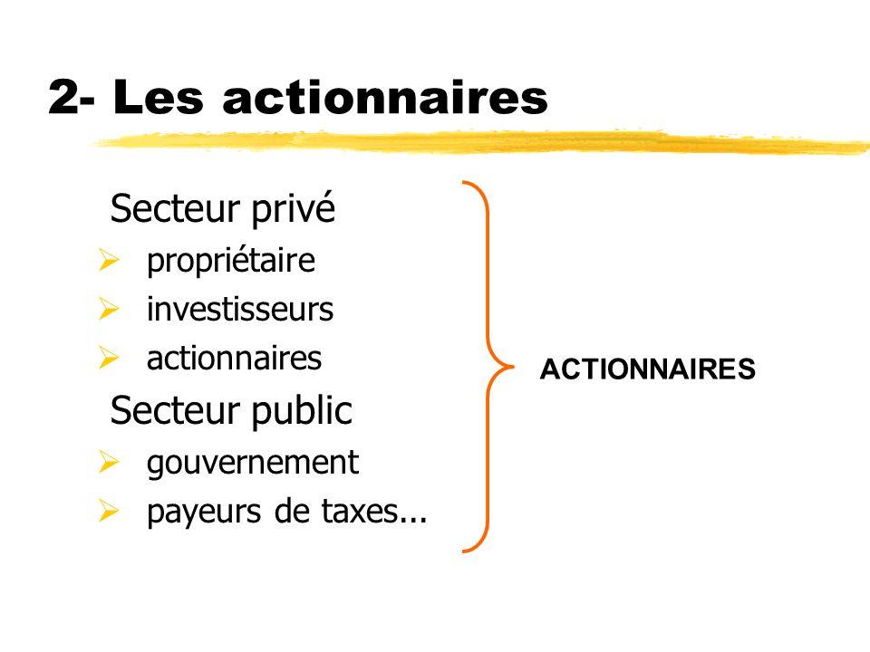 2- Les actionnaires Secteur privé Secteur public propriétaire