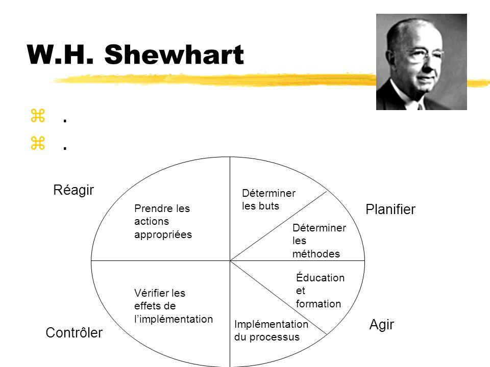 W.H. Shewhart . Réagir Planifier Agir Contrôler Déterminer les buts