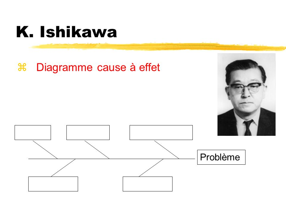 K. Ishikawa Diagramme cause à effet Problème