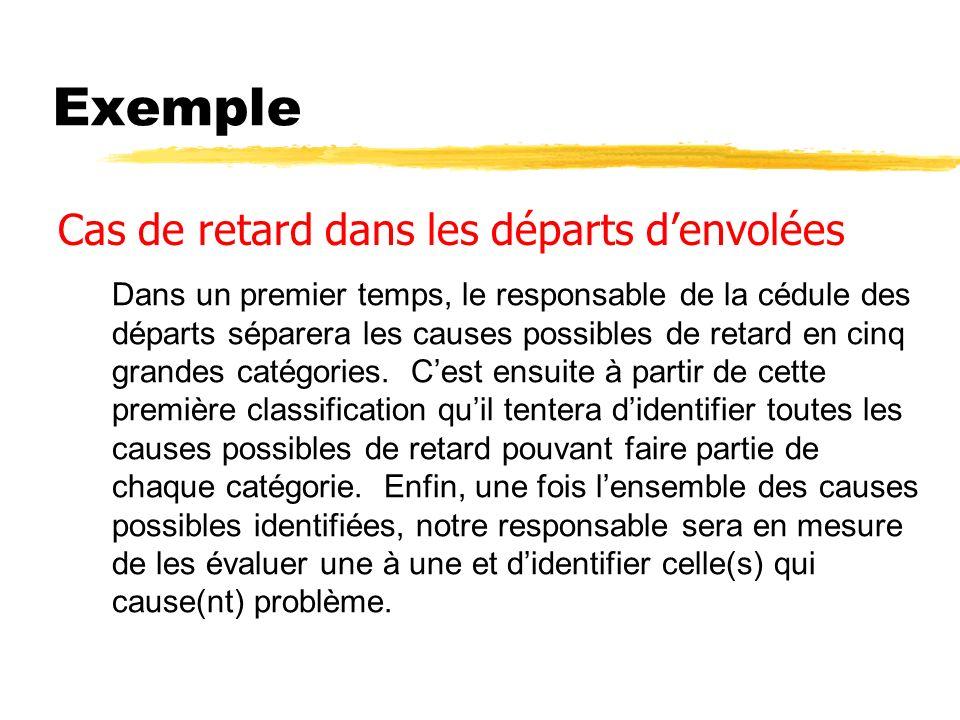 Exemple Cas de retard dans les départs d'envolées
