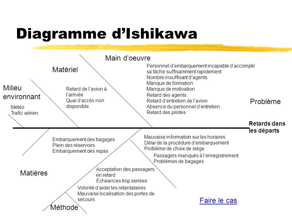 Diagramme d'Ishikawa Main d'oeuvre Matériel Milieu environnant