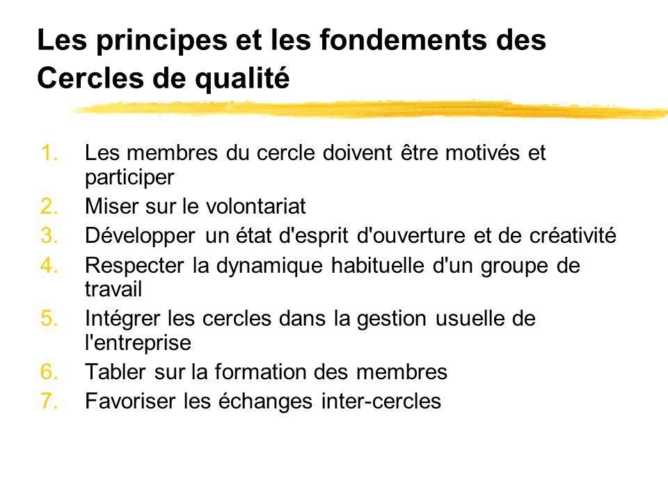 Les principes et les fondements des Cercles de qualité