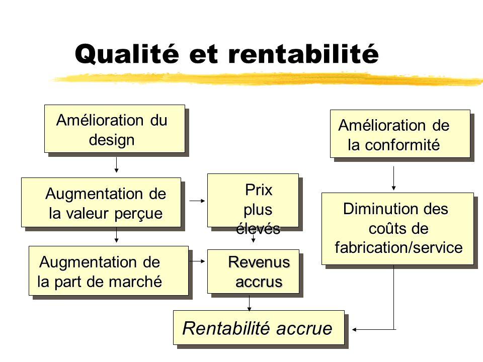 Qualité et rentabilité