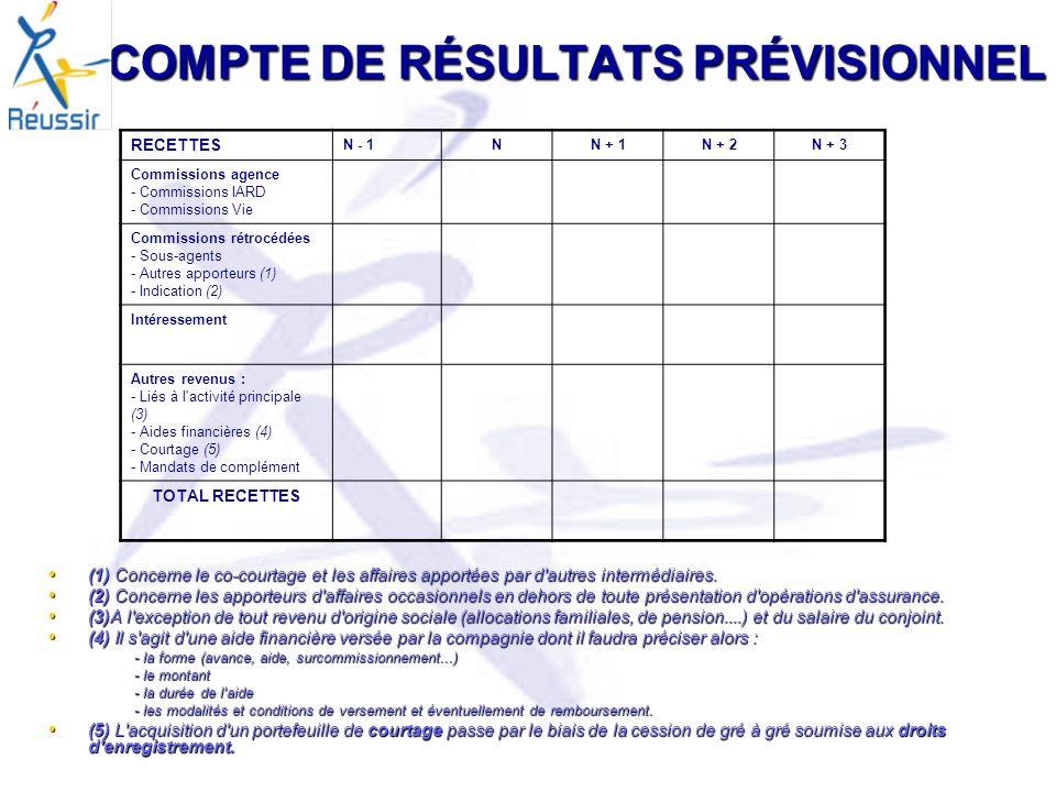 COMPTE DE RÉSULTATS PRÉVISIONNEL
