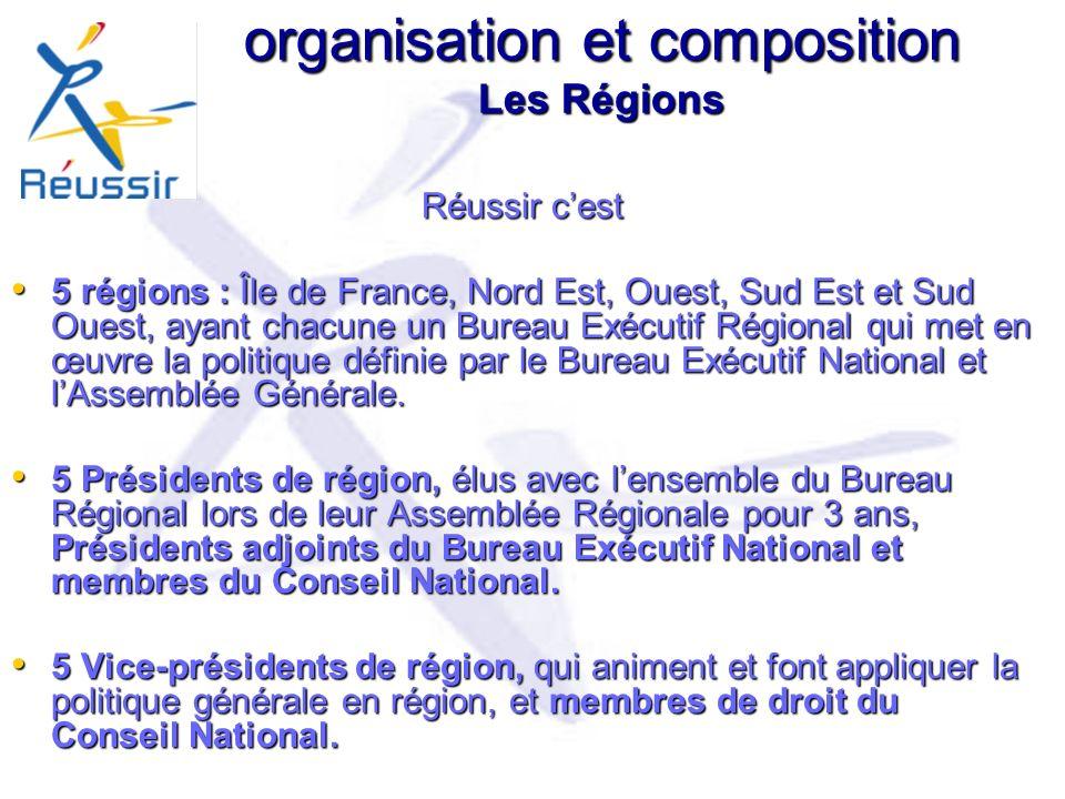 organisation et composition Les Régions
