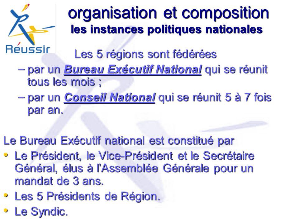 organisation et composition les instances politiques nationales