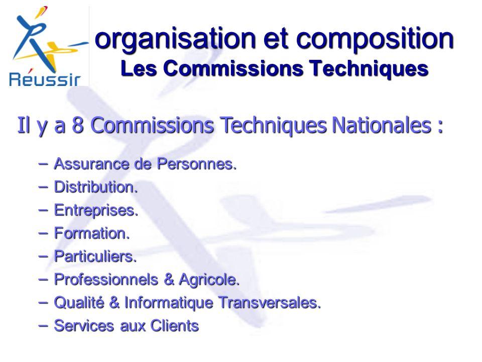 organisation et composition Les Commissions Techniques