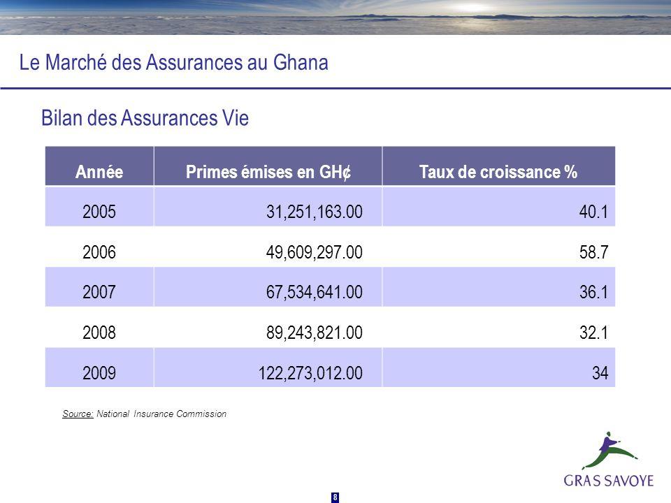 Le Marché des Assurances au Ghana