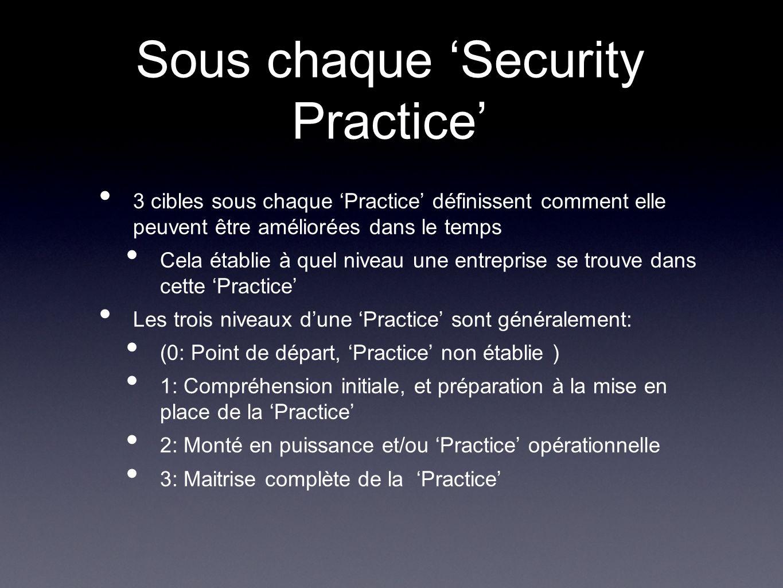 Sous chaque 'Security Practice'