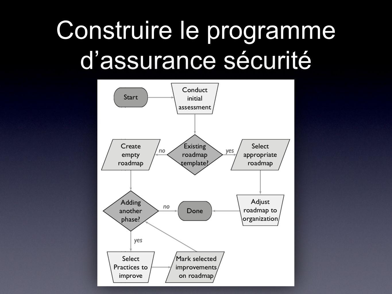Construire le programme d'assurance sécurité