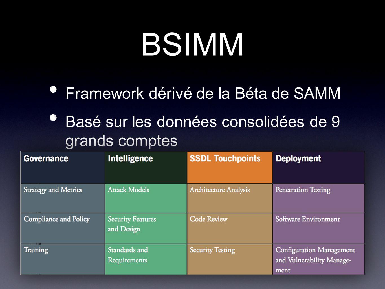 BSIMM Framework dérivé de la Béta de SAMM