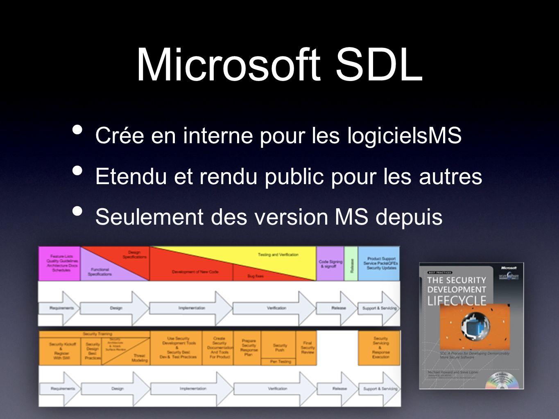 Microsoft SDL Crée en interne pour les logicielsMS