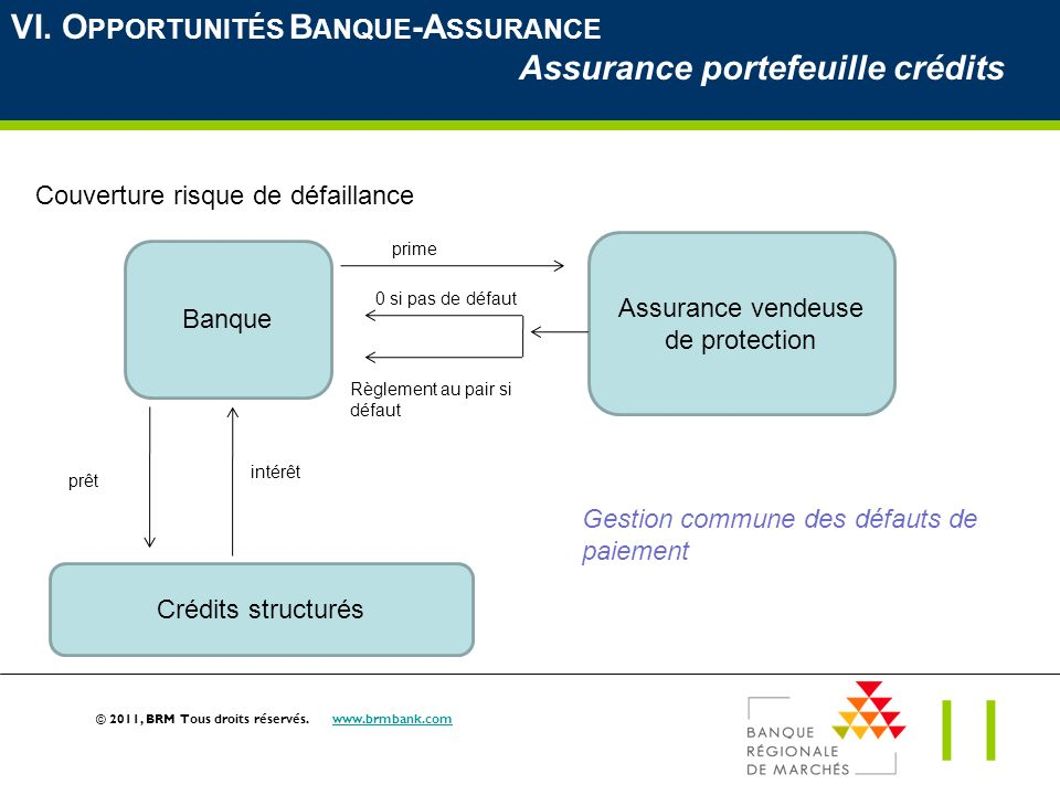 Assurance vendeuse de protection