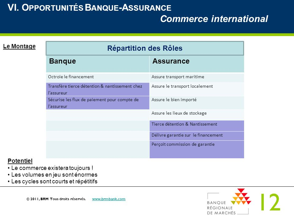 VI. Opportunités Banque-Assurance Commerce international