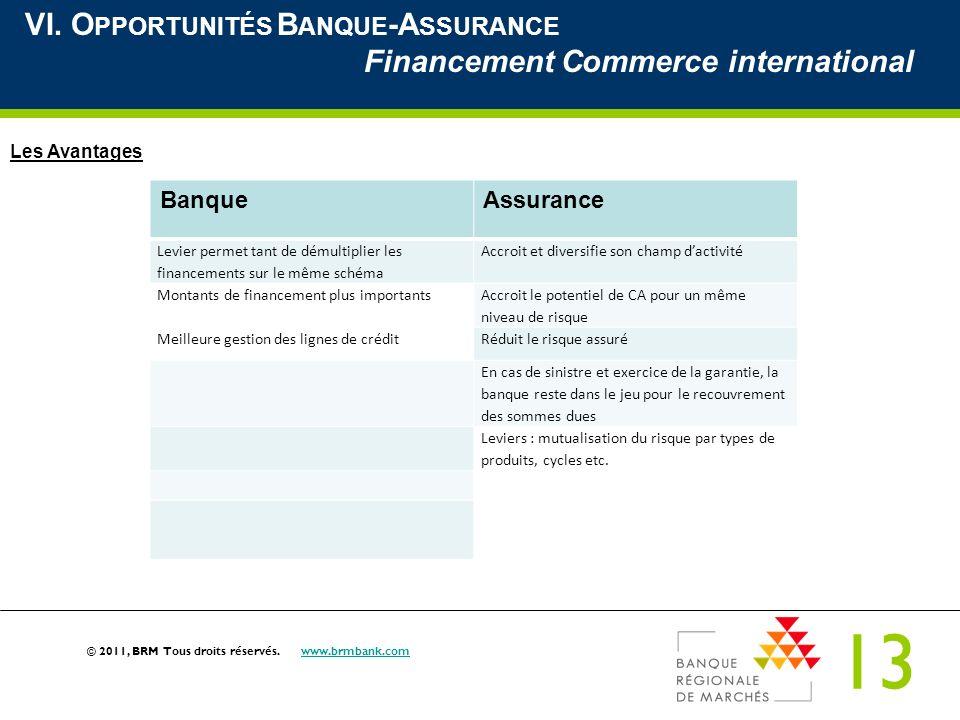 VI. Opportunités Banque-Assurance Financement Commerce international