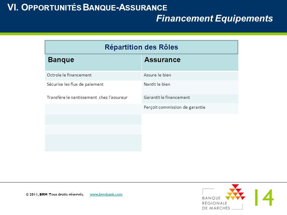 VI. Opportunités Banque-Assurance Financement Equipements