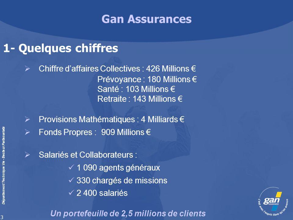 1- Quelques chiffres Chiffre d'affaires Collectives : 426 Millions €
