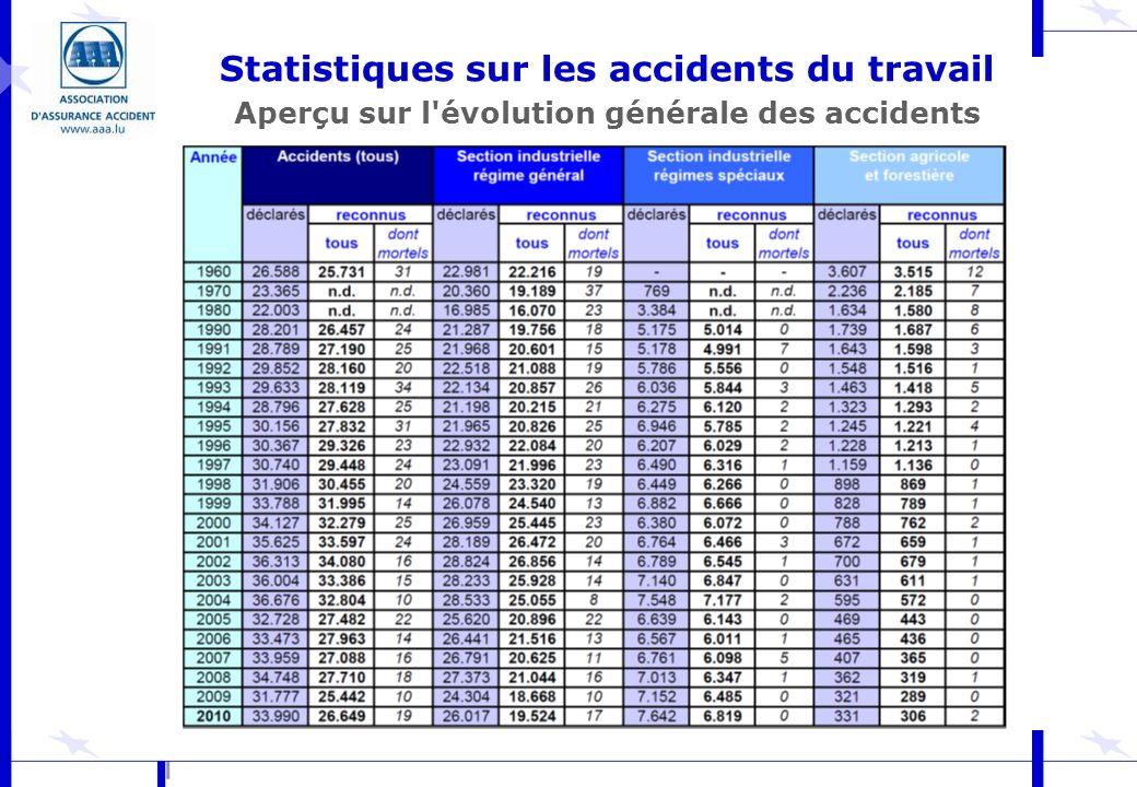 Statistiques sur les accidents du travail Aperçu sur l évolution générale des accidents