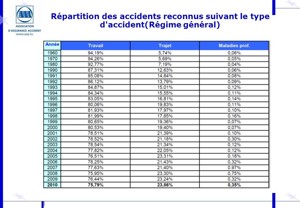 Répartition des accidents reconnus suivant le type d accident(Régime général)