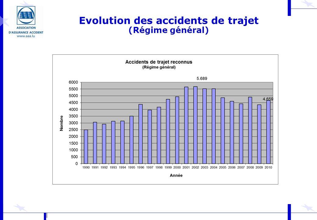 Evolution des accidents de trajet (Régime général)