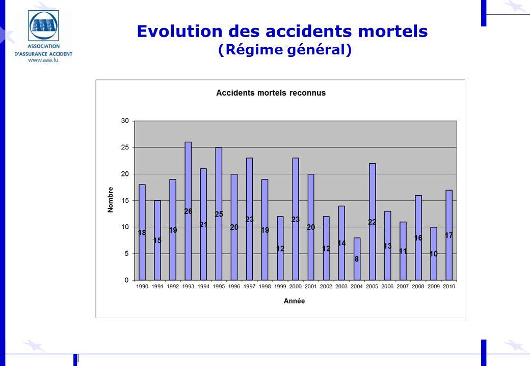 Evolution des accidents mortels (Régime général)